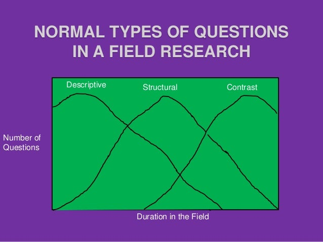 data collection methods in research methodology