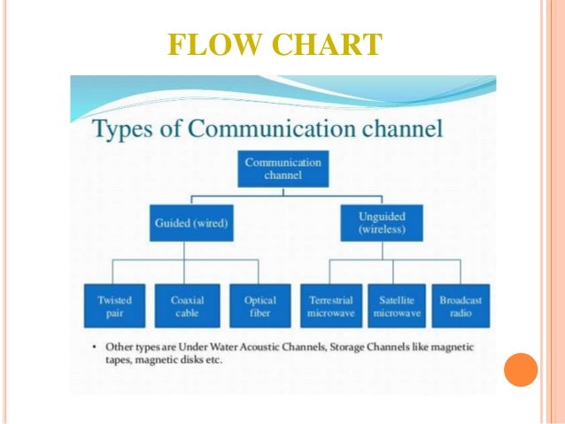 Types Of Physical Communication Media
