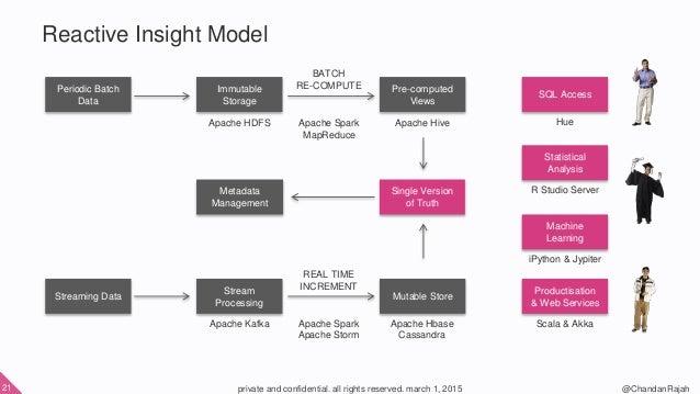 Vertical Data Model Model Periodic Batch Data