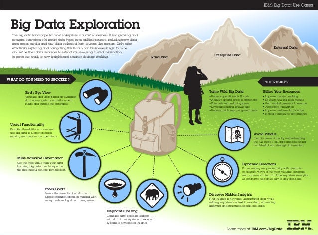 Raw Data External Data Enterprise Data Big Data Exploration WHAT DO YOU NEED TO SUCCEED? Discover Hidden Insights Find ins...