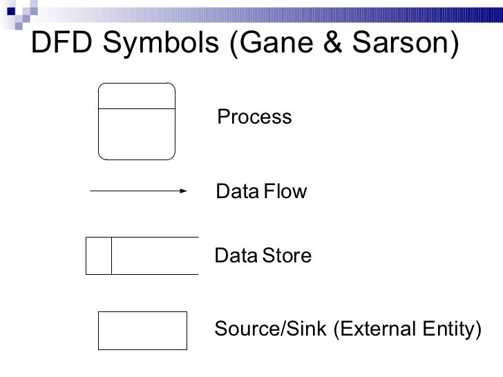data flow diagram      dfd symbols  gane  amp  sarson