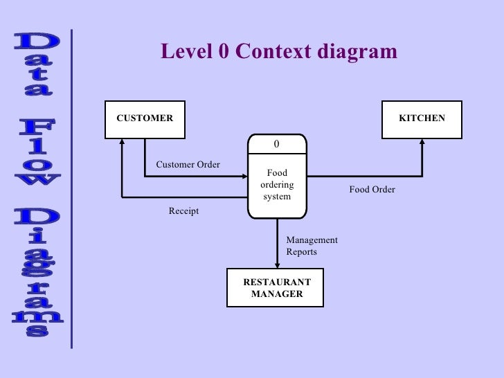 photos of er diagram for online food ordering system