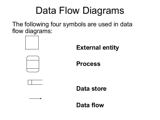 data flow diagrams     dfd