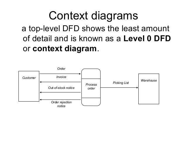 data flow diagrams    warehouse backorders    context diagrams a top level dfd