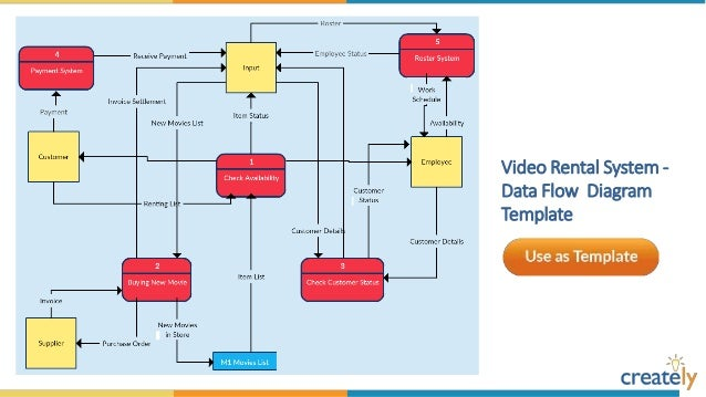 data flow diagram for online shopping pdf