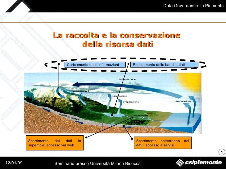 Intervento su Data governance (genn 2009) parte 2