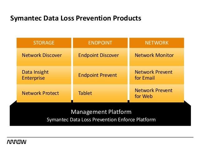data loss prevention dlp