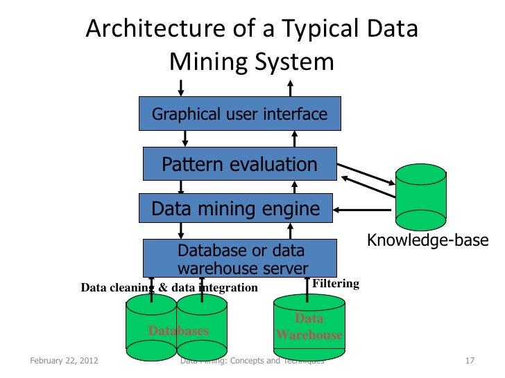 term paper data warehousing and data mining