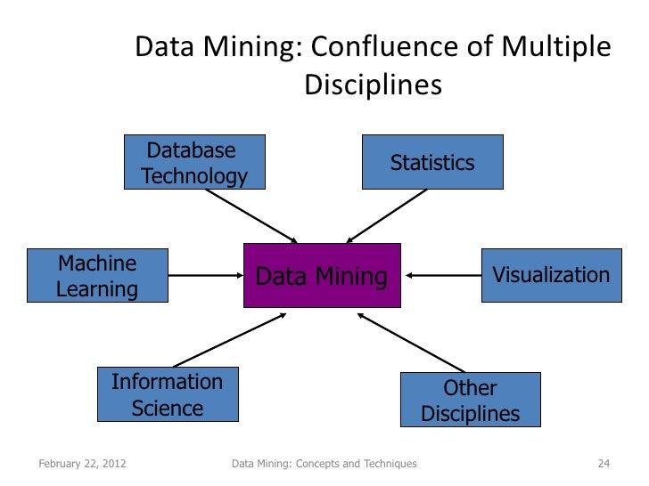 data mining information