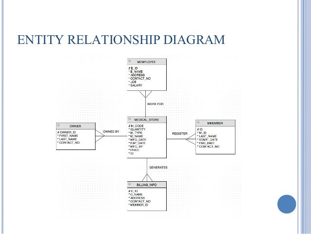 medical store management system    dictionary    entity relationship diagram