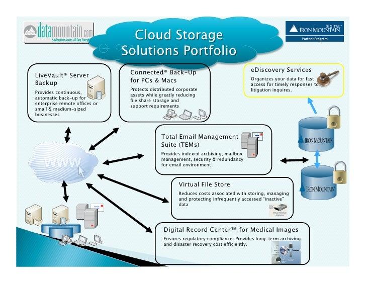 Data Mountain Cloud Storage Portfolio