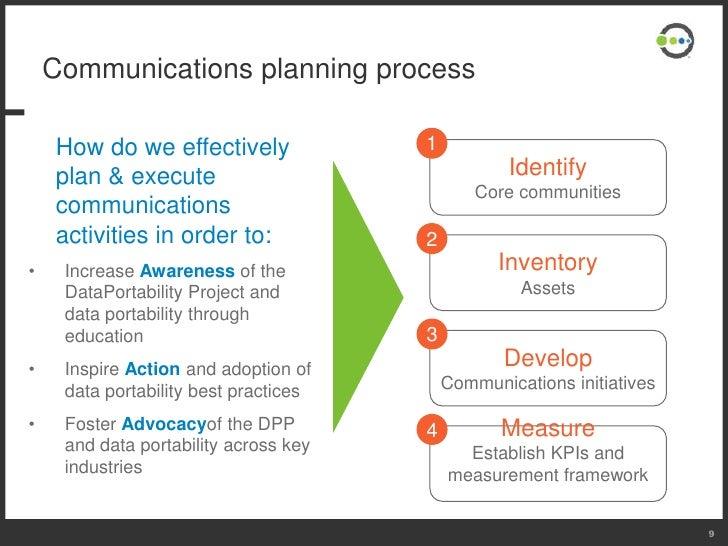 communication strategy plan