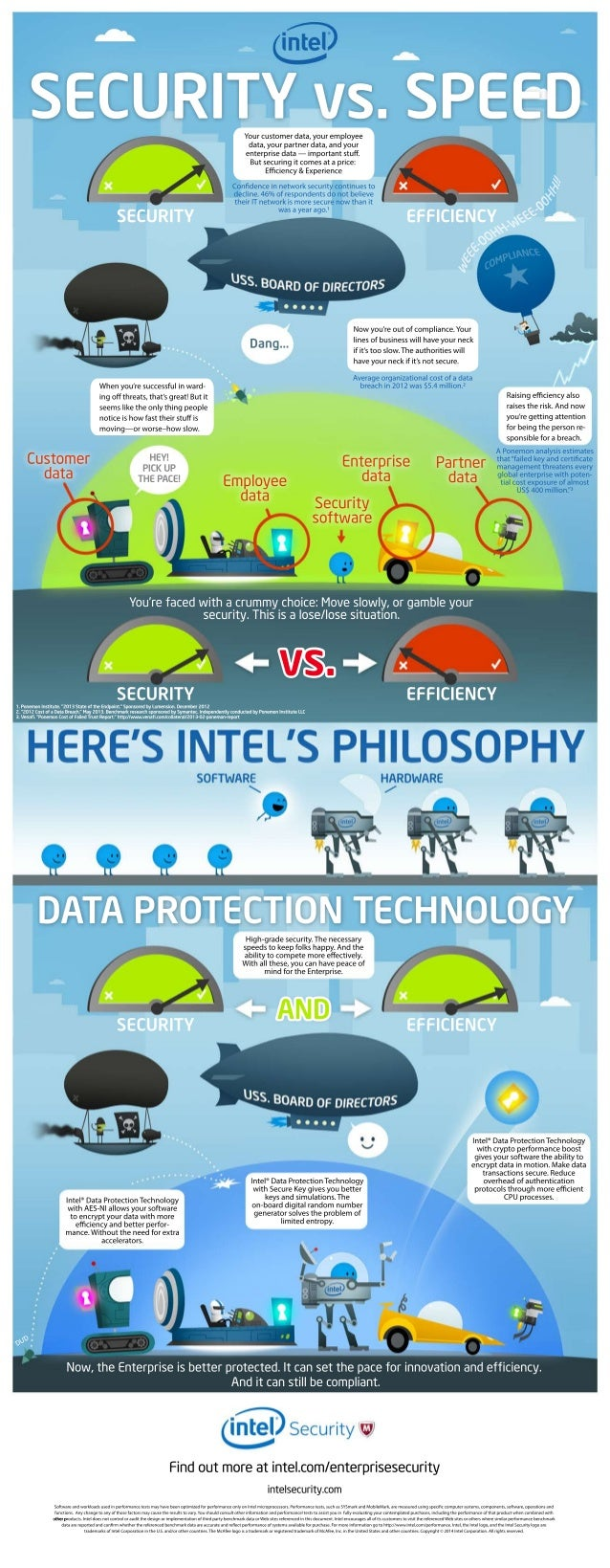 How Intel Security Protects Enterprise Data - Infographic