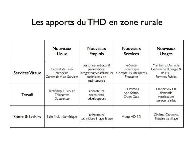 Le #THD Pour Les Zones #Rural en 2020