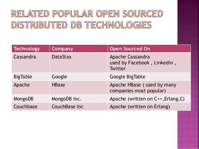 Technology Company Open Sourced On Cassandra DataStax Apache Cassandra used by Facebook , Linkedin , Twitter BigTable Goog...