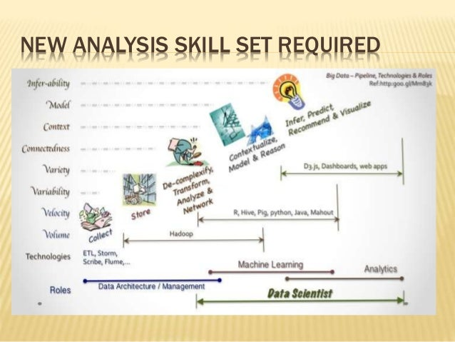 NEW ANALYSIS SKILL SET REQUIRED