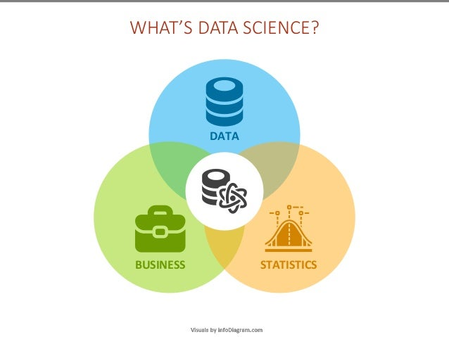 data science explained in  presentation diagrams