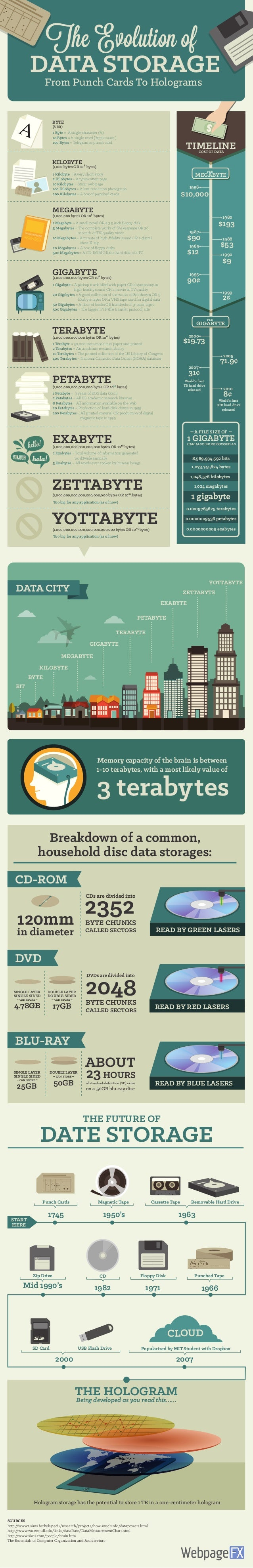 History of data storage: Infographic