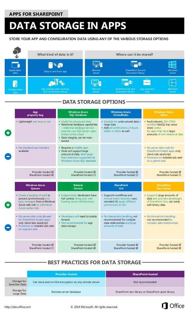 APPS FOR SHAREPOINT  DATA STORAGE IN APPS STORE YOUR APP AND CONFIGURATION DATA USING ANY OF THE VARIOUS STORAGE OPTIONS  ...