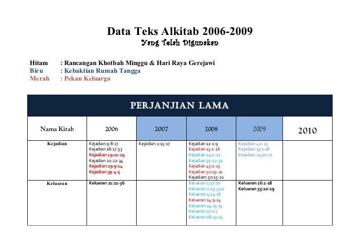 Data Teks Alkitab 2006-2009                                       Yang Telah DigunakanHitam    : Rancangan Khotbah Minggu ...