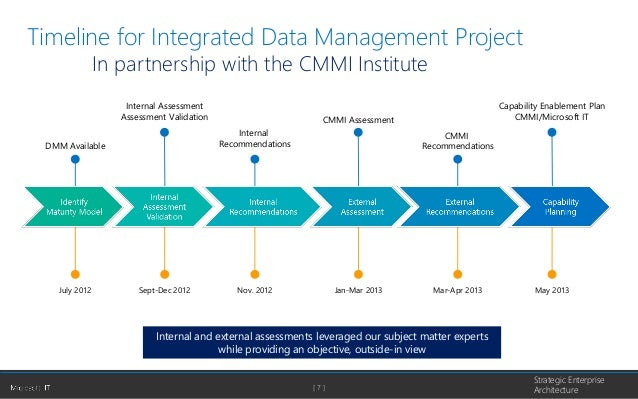 project management trends the dmm model