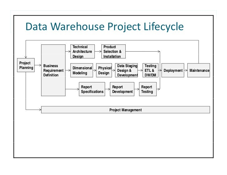 Industry Case Study: Modernizing the Data Warehouse for ...