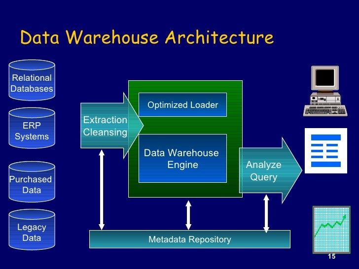 data warehouse data mining Both data mining and data warehousing are business intelligence tools that are  used to turn information (or data) into actionable knowledge the important.