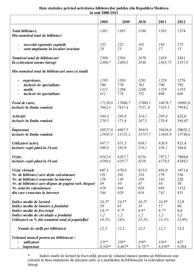 Date comparative2008-2012
