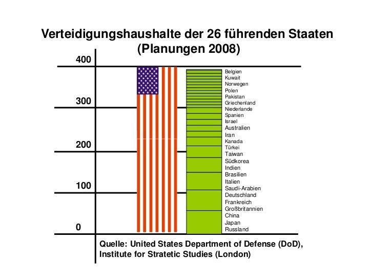 Verteidigungshaushalte der 26 führenden Staaten <br />(Planungen 2008)<br />400<br />Belgien<br />Kuwait<br />Norwegen<br ...