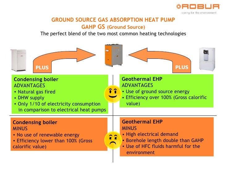 Winning Advantages: Robur Gahp Plus Boiler + Ehp