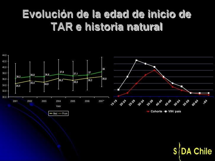Evolución de la edad de inicio de                     TAR e historia natural44,042,040,0                                  ...
