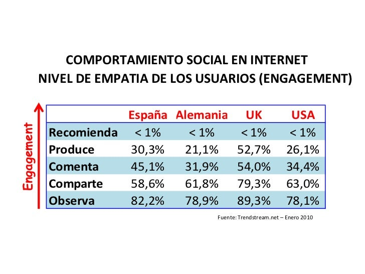 Datos de engagement