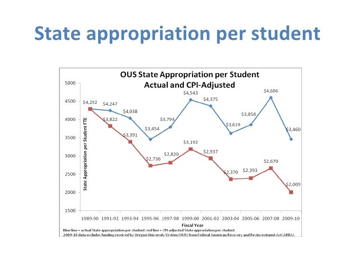 State appropriation per student