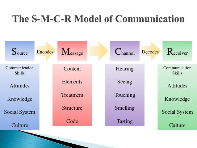 communication affects most aspects of human interaction Gorse, c, mckinney, i, shepherd, a and whitehead, p (2006) meetings: factors that affect group interaction and performance in: boyd, d (ed) procs 22nd annual arcom conference, 4-6 september.