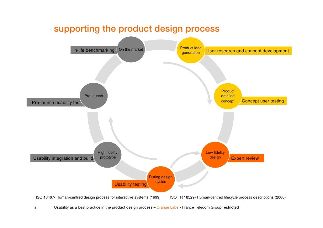 David tisserand usability as a best practice in the for Product design process