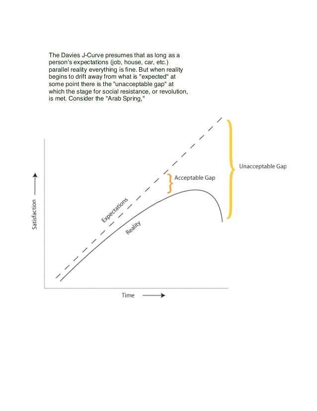 The Davies J-Curve presumes that as long as a person's expectations (job, house, car, etc.) parallel reality everything is...