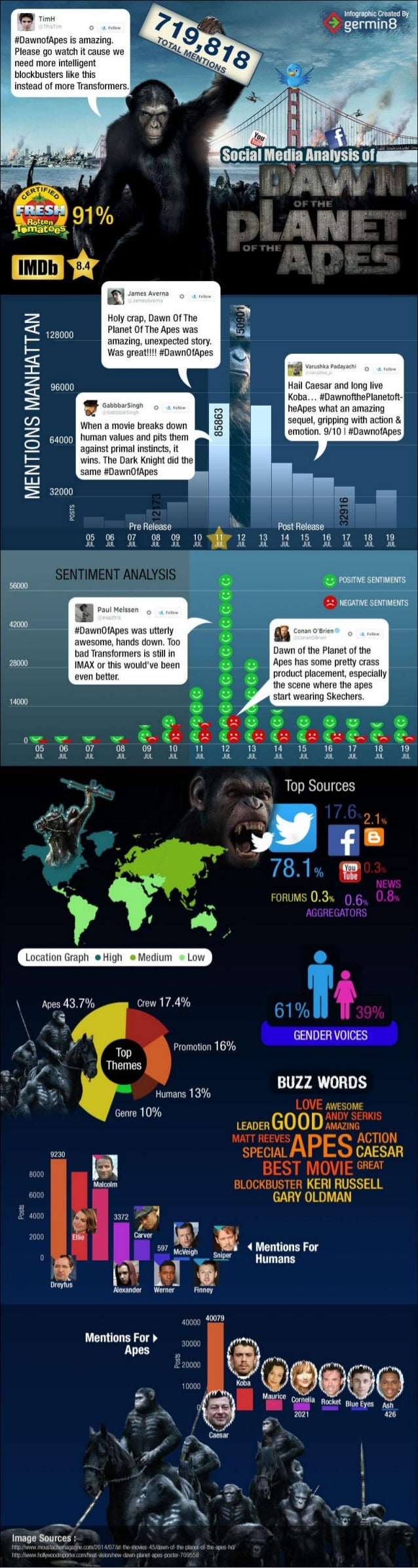 Dawn of the Planet of the Apes: Social Media Analysis