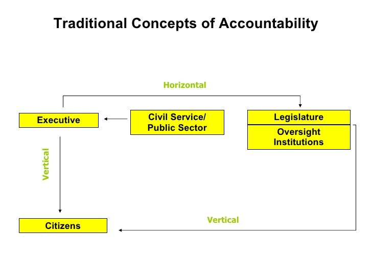 Traditional Concepts of Accountability Executive Citizens Civil Service/ Public Sector Legislature Oversight Institutions ...
