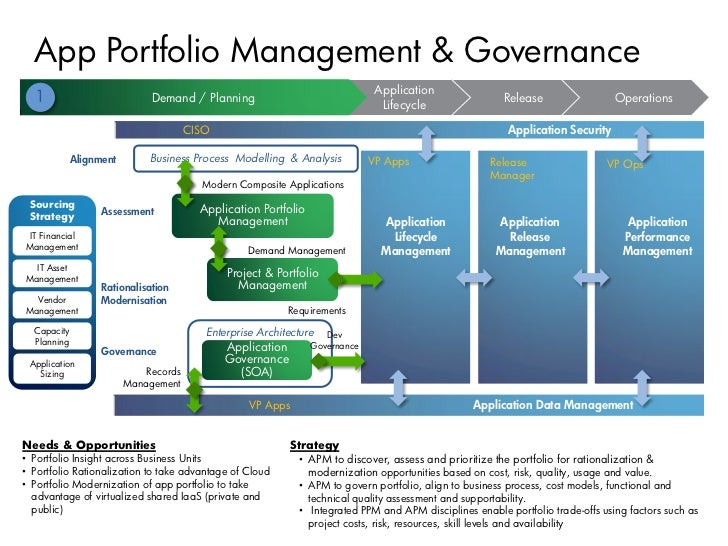 application portfolio management thesis Thesis asset management plc is authorised and regulated by the financial conduct authority modtriapp080513 3 section 3: online portfolio access.