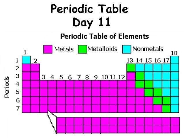 Day 11 periodic table for 11 periodic table