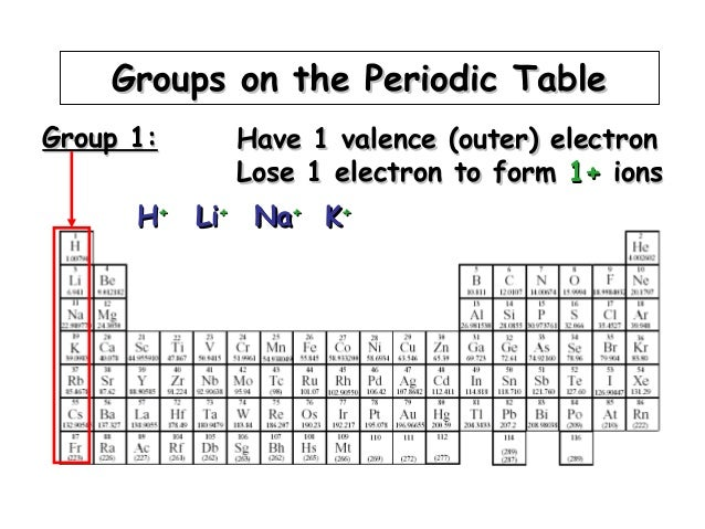 Day 11 periodic table
