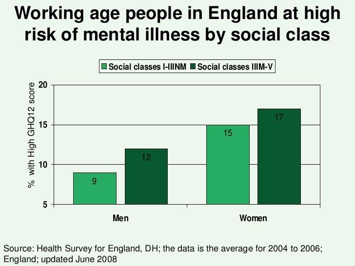 England Social Classes Illness by Social Class