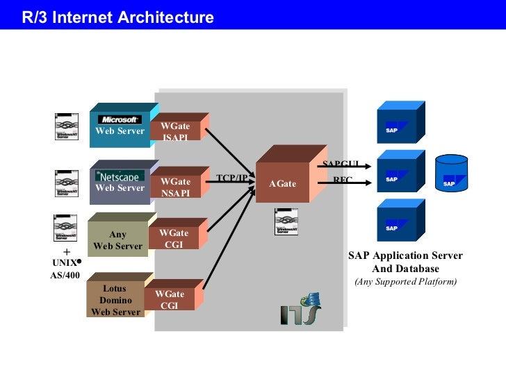 Sap basics for Sap r 3 architecture