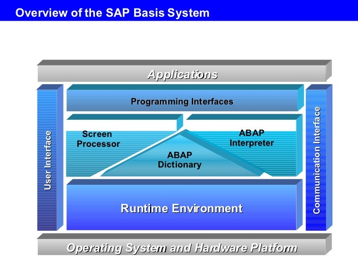 Central Auto Sales >> Day1 Sap Basis Overview V1 1