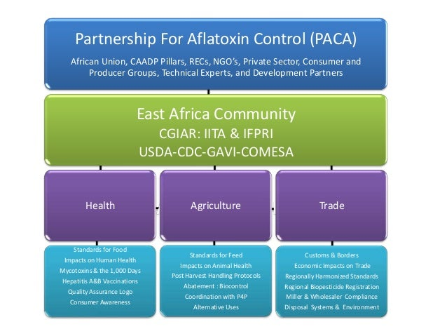 Partnership For Aflatoxin Control (PACA) African Union, CAADP Pillars, RECs, NGO's, Private Sector, Consumer and Producer ...