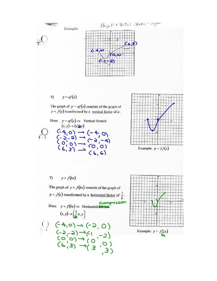 y = f(x) ----> h(x) = af b(x - c) + d         (x, y) ----> (x + c, ay + d)                      b                         ...