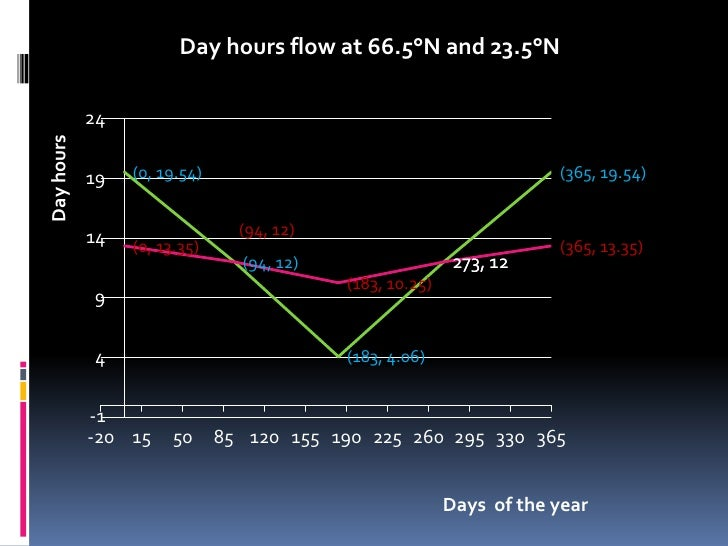 Day hours flow at 66.5°N and 23.5°N            24Day hours            19   (0, 19.54)                                     ...