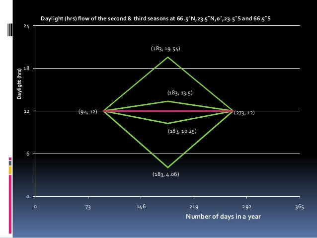 Daylight (hrs) flow of the second & third seasons at 66.5˚N,23.5˚N,0˚,23.5˚S and 66.5˚S                 24                ...