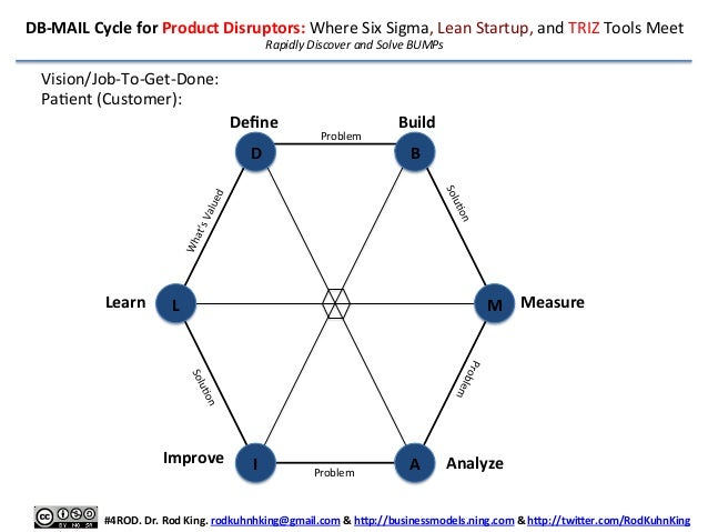 DB-‐MAIL  Cycle  for  Product  Disruptors:  Where  Six  Sigma,  Lean  Startup,  and  TRIZ  Tools...