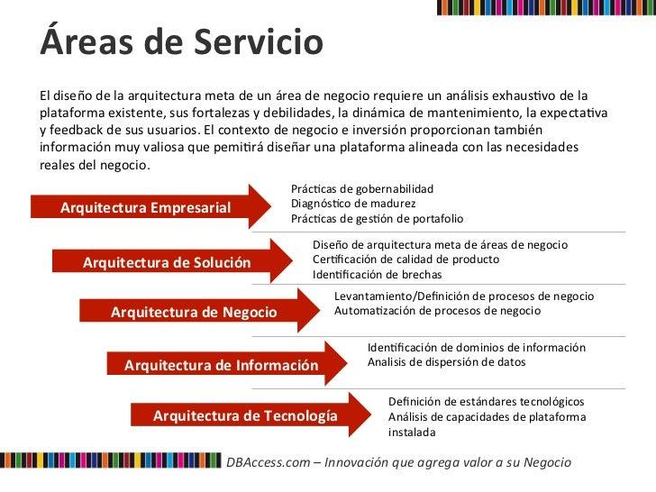 Dbaccess servicios de arquitectura - Servicios de arquitectura ...